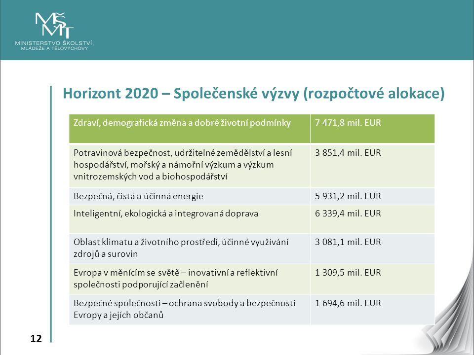 Horizont 2020 – Společenské výzvy (rozpočtové alokace)