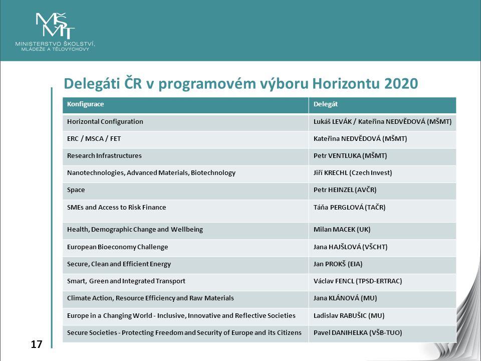 Delegáti ČR v programovém výboru Horizontu 2020