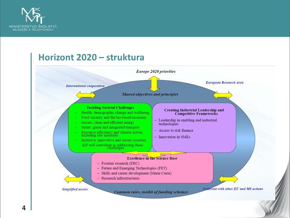 Horizont 2020 – struktura