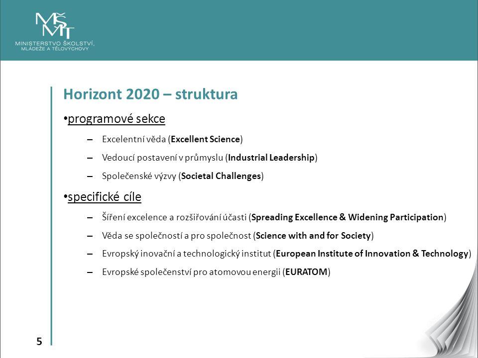 Horizont 2020 – struktura programové sekce specifické cíle