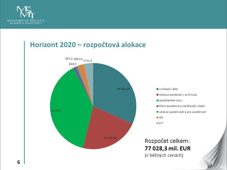 Horizont 2020 – rozpočtová alokace