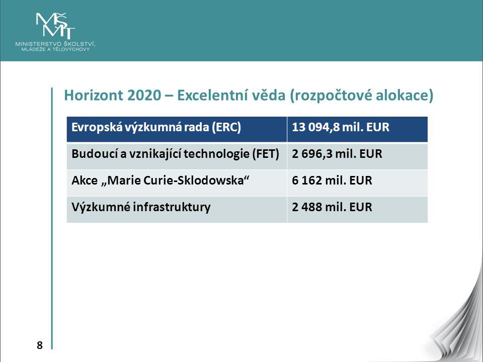 Horizont 2020 – Excelentní věda (rozpočtové alokace)