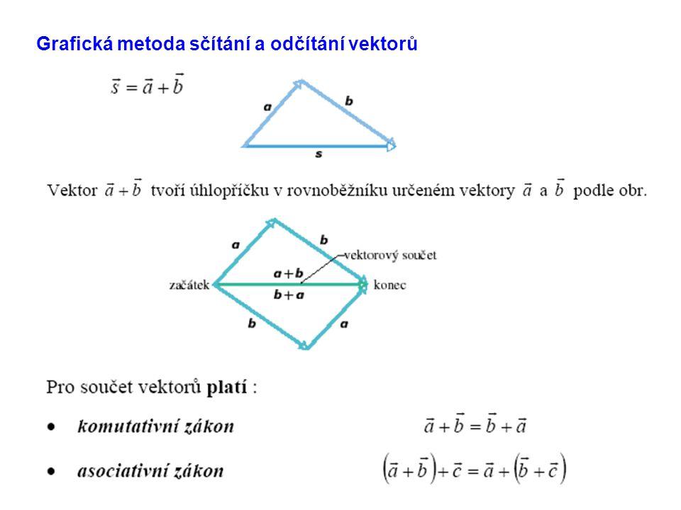 Grafická metoda sčítání a odčítání vektorů