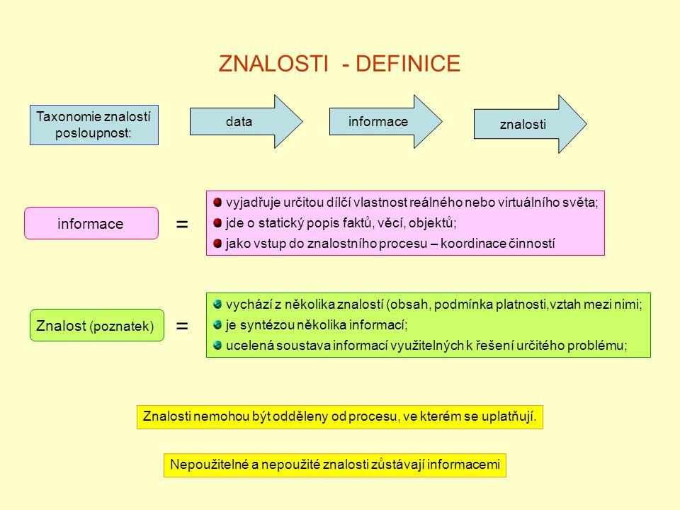 ZNALOSTI - DEFINICE = = informace Znalost (poznatek) data informace