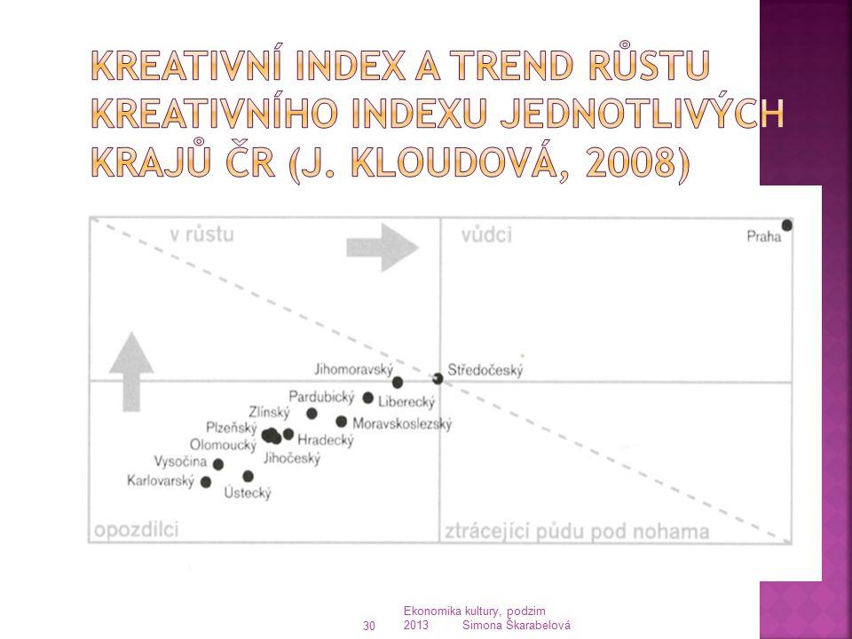 Kreativní index a trend růstu kreativního indexu jednotlivých krajů ČR (J. Kloudová, 2008)