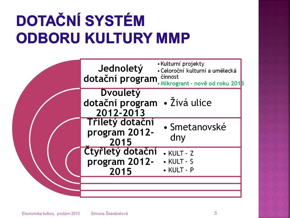 Dotační systém Odboru kultury MMP
