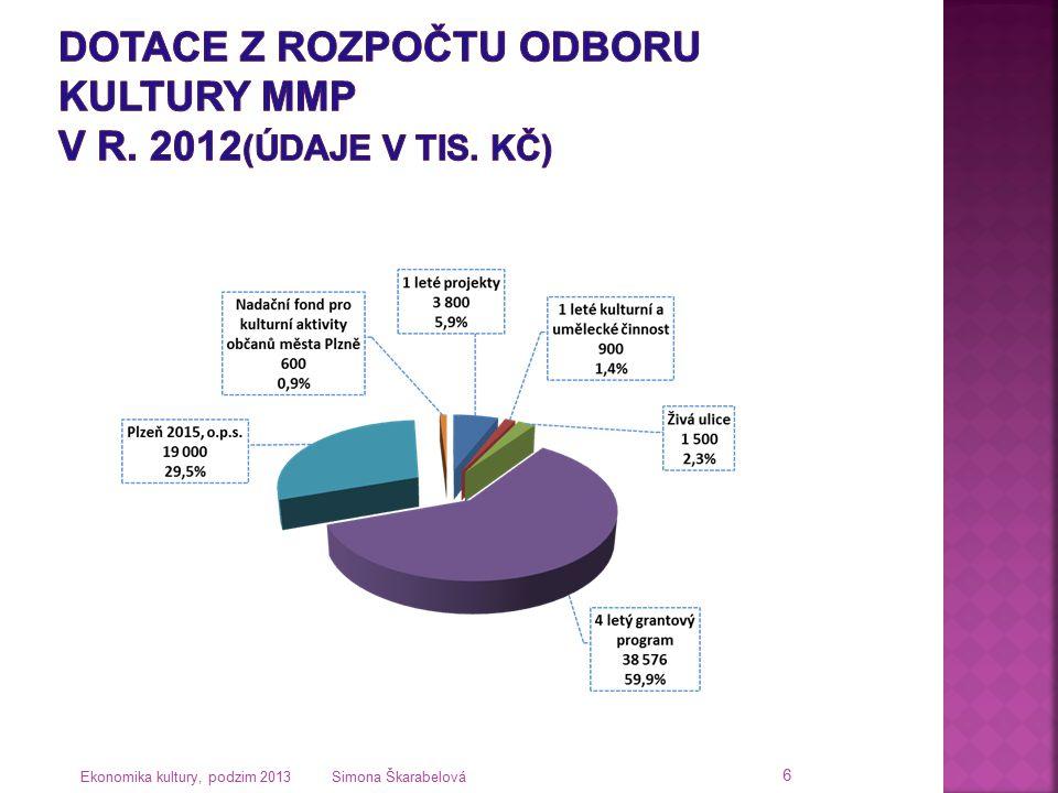Dotace z rozpočtu Odboru kultury MMP v r. 2012(údaje v tis. Kč)
