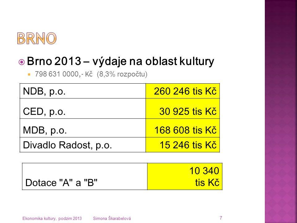 Brno Brno 2013 – výdaje na oblast kultury NDB, p.o. 260 246 tis Kč