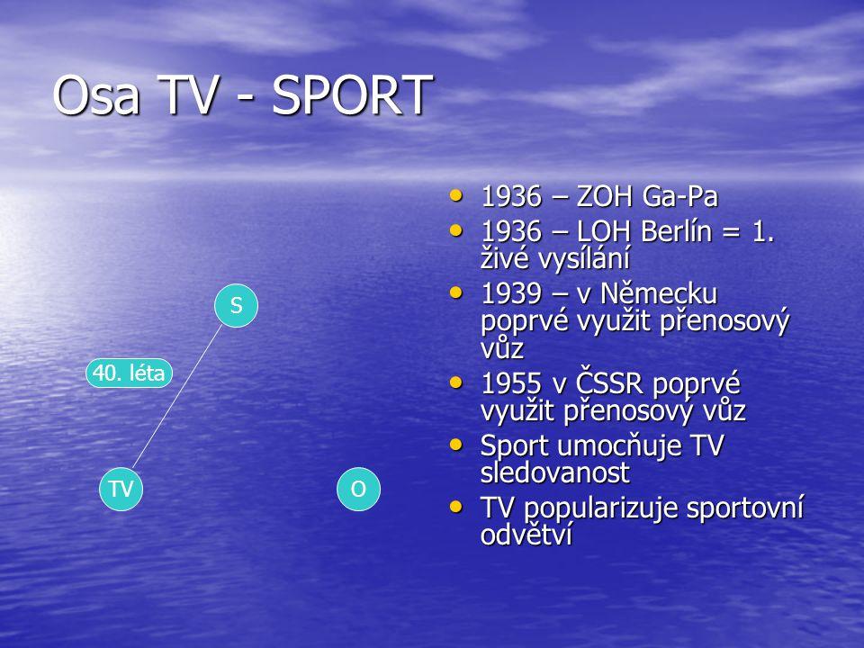 Osa TV - SPORT 1936 – ZOH Ga-Pa 1936 – LOH Berlín = 1. živé vysílání