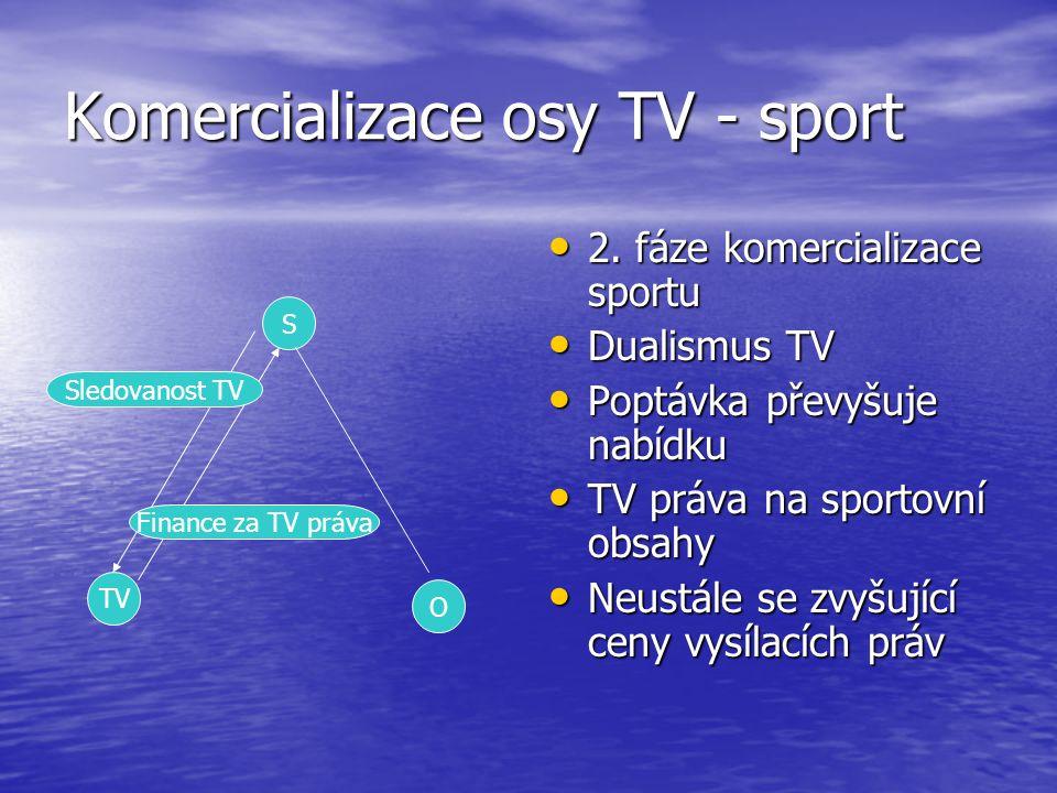 Komercializace osy TV - sport