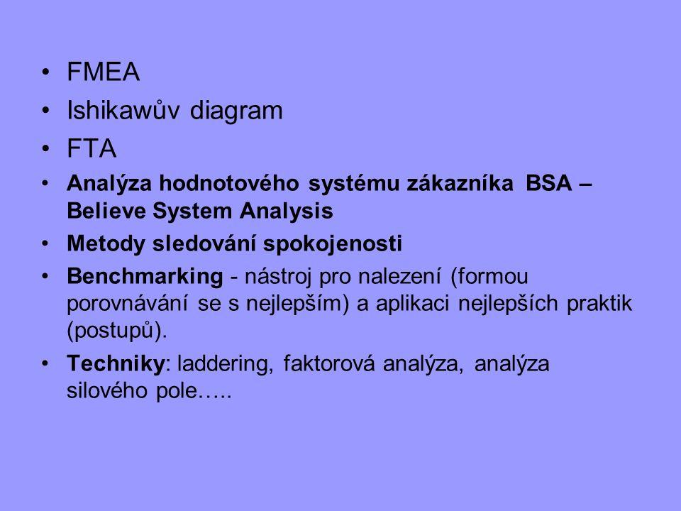 FMEA Ishikawův diagram FTA