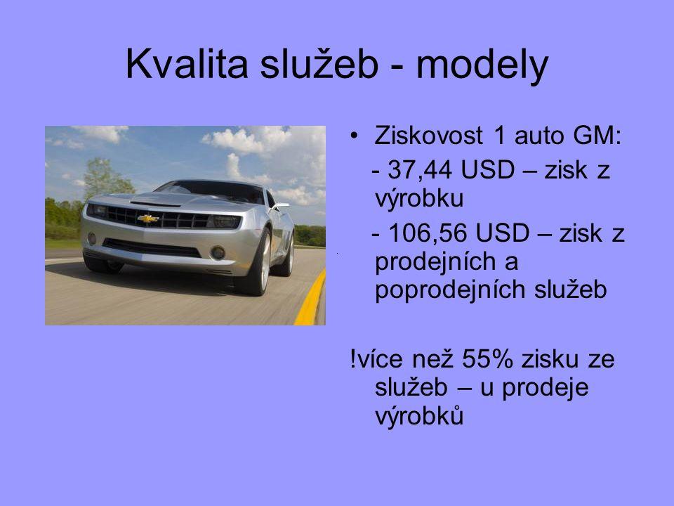 Kvalita služeb - modely