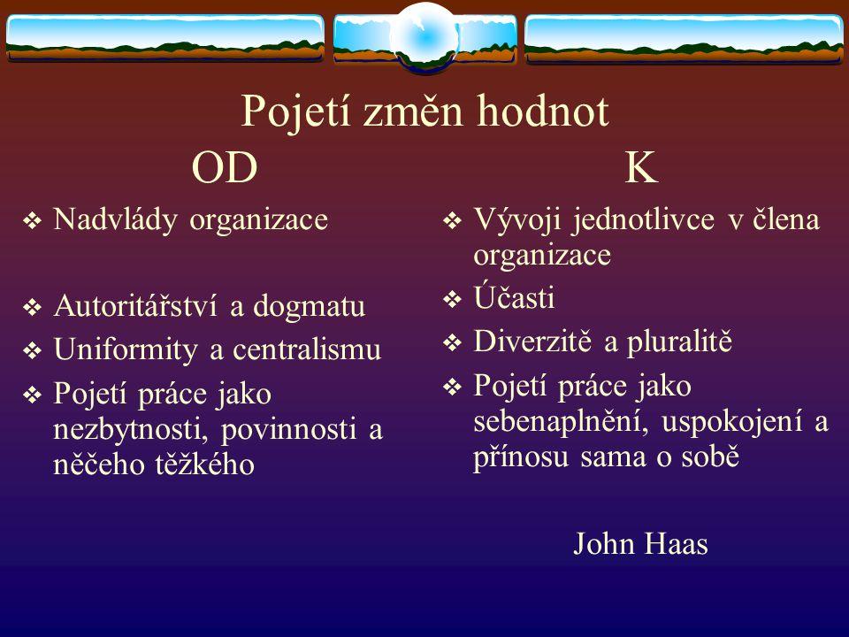Pojetí změn hodnot OD K Nadvlády organizace Autoritářství a dogmatu