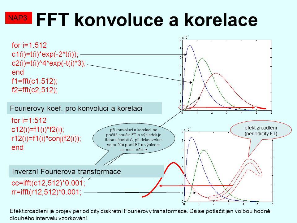 efekt zrcadlení (periodicity FT)