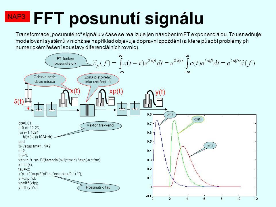 FFT posunutí signálu NAP3 x(t) xp(t) y(t) (t)