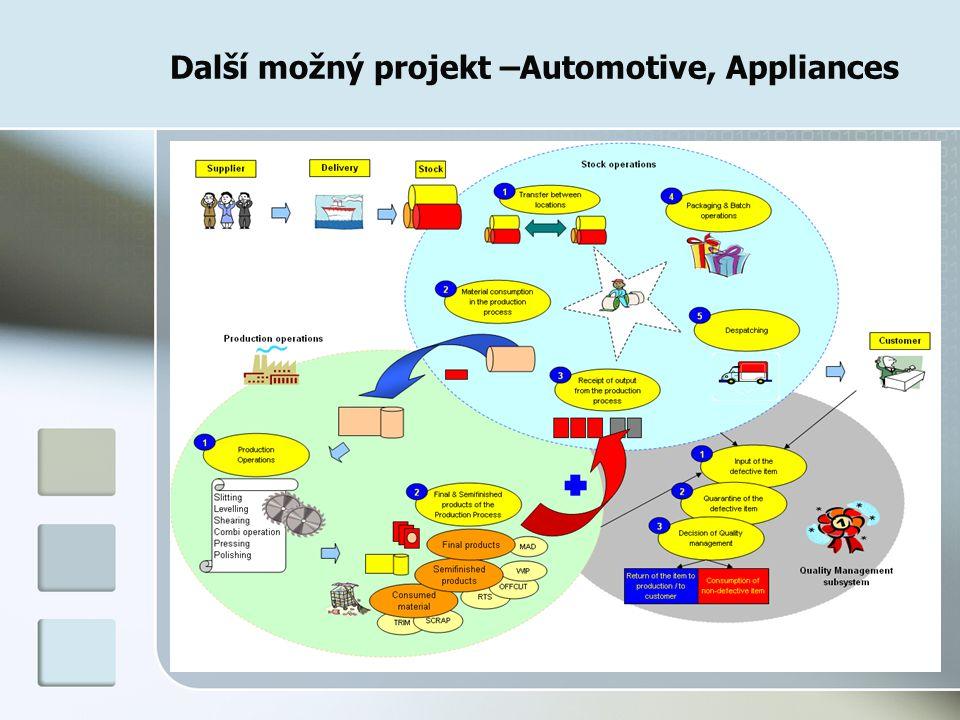 Další možný projekt –Automotive, Appliances
