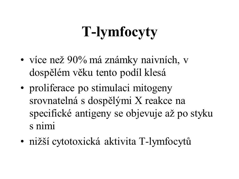 T-lymfocyty více než 90% má známky naivních, v dospělém věku tento podíl klesá.