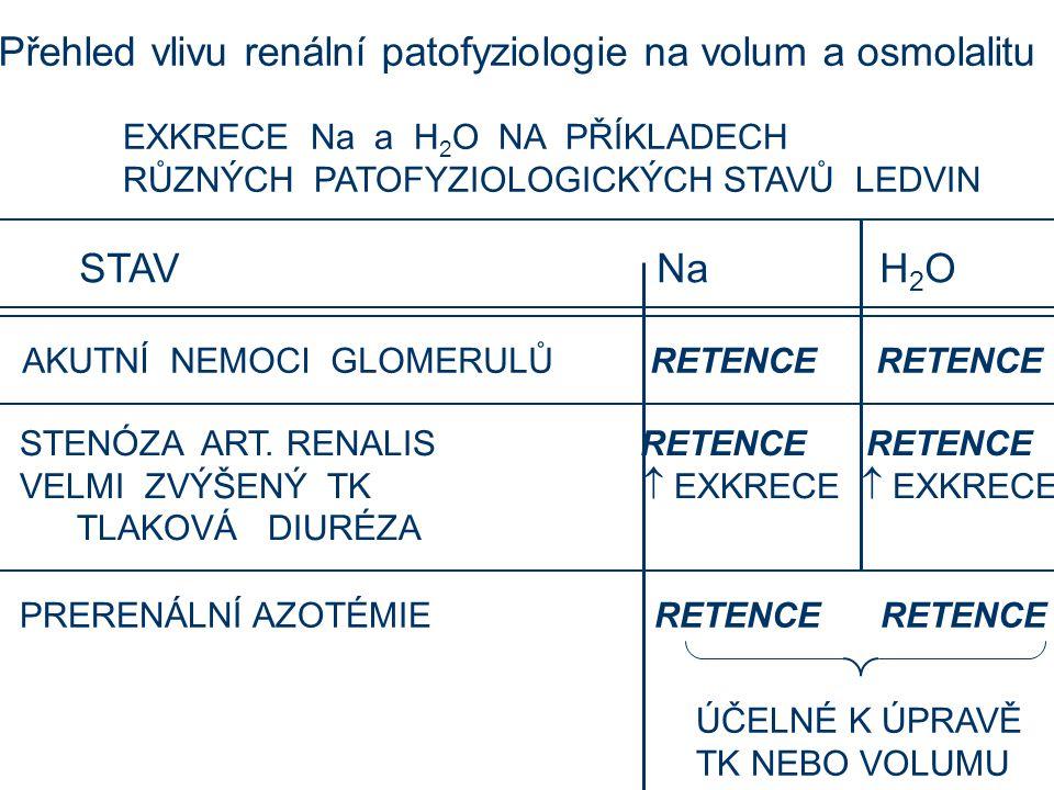 Přehled vlivu renální patofyziologie na volum a osmolalitu