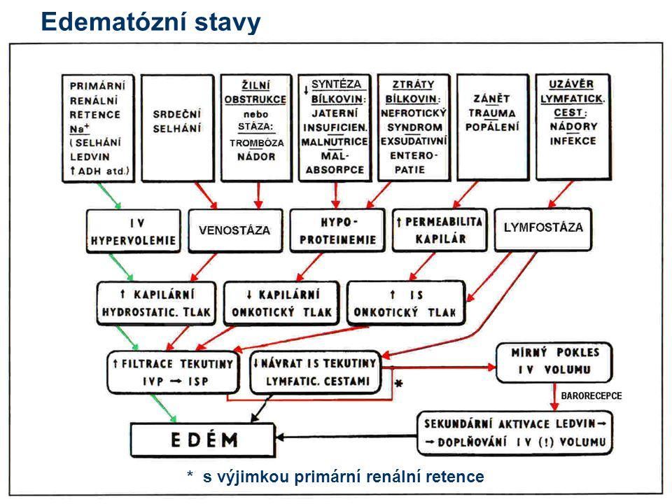 Edematózní stavy * s výjimkou primární renální retence 17