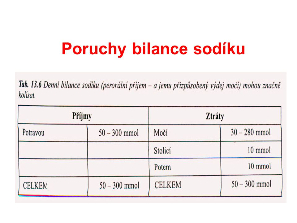 Poruchy bilance sodíku