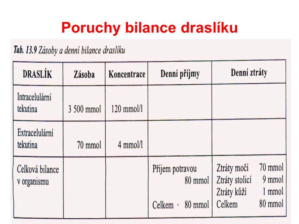 Poruchy bilance draslíku