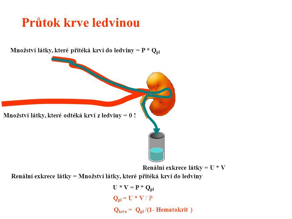 Průtok krve ledvinou Množství látky, které přitéká krví do ledviny = P * Qpl. Renální exkrece látky = U * V.