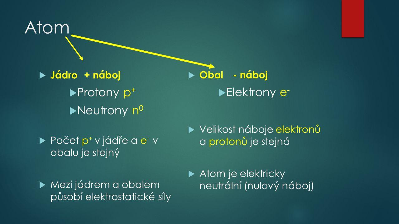 Atom Protony p+ Elektrony e- Neutrony n0 Jádro + náboj Obal - náboj