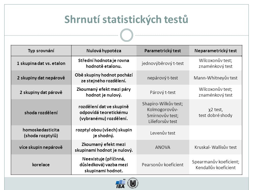 Shrnutí statistických testů