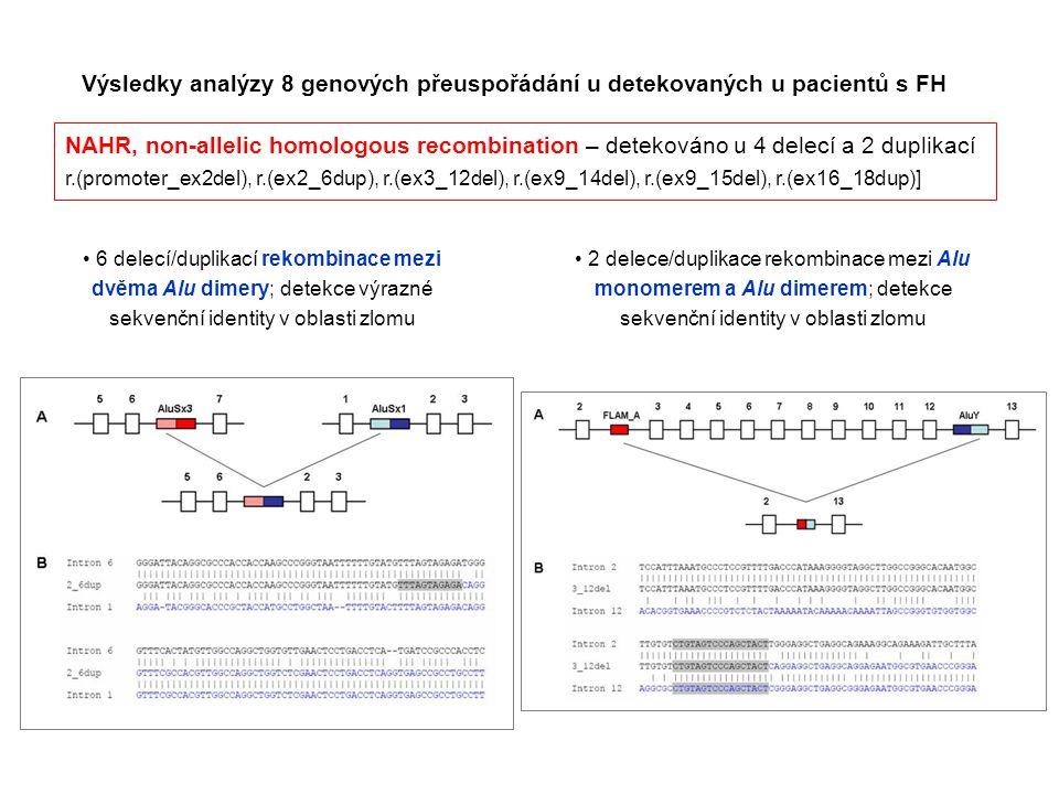 Výsledky analýzy 8 genových přeuspořádání u detekovaných u pacientů s FH