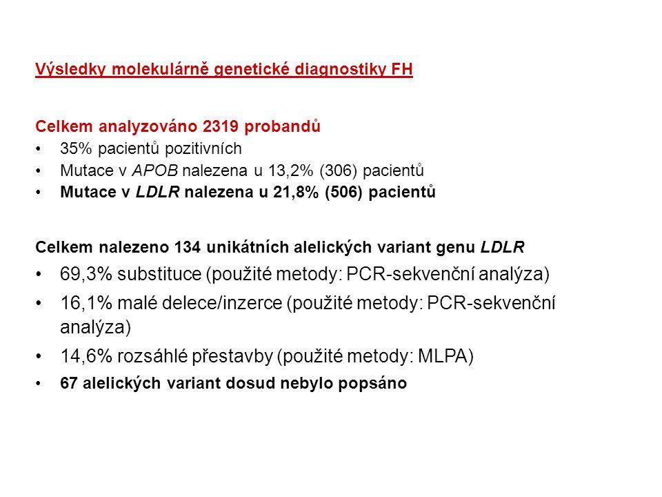69,3% substituce (použité metody: PCR-sekvenční analýza)