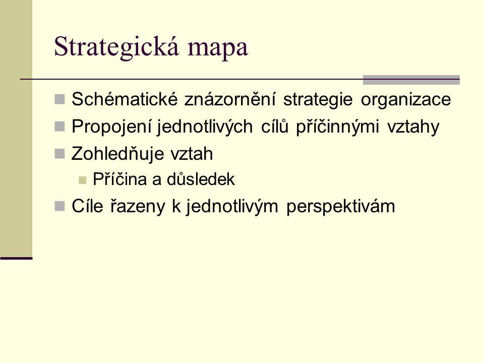 Strategická mapa Schématické znázornění strategie organizace