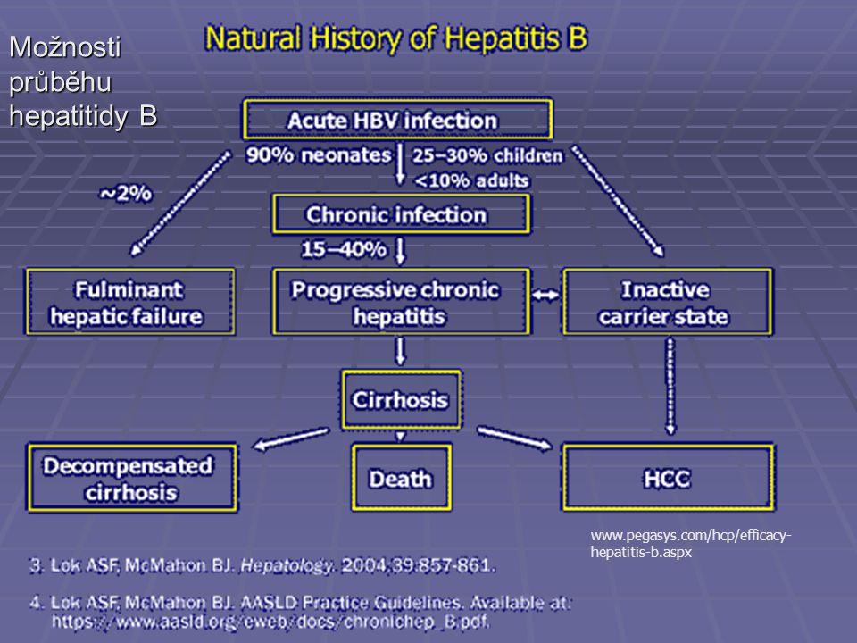 Možnosti průběhu hepatitidy B