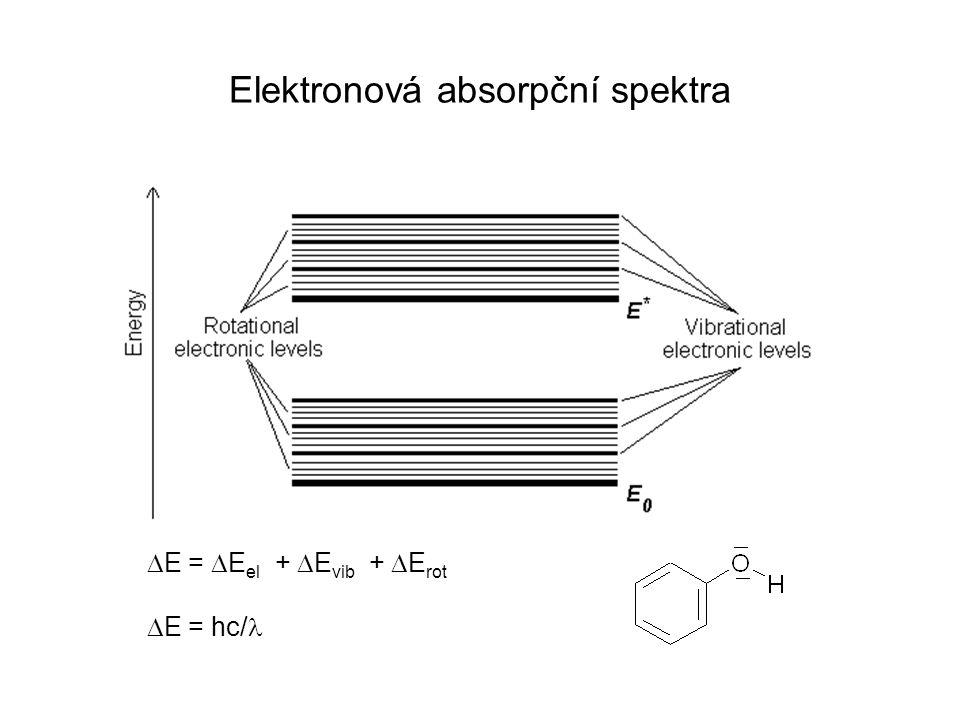 Elektronová absorpční spektra