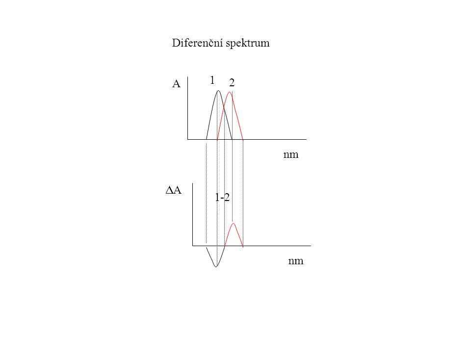 Diferenční spektrum 1 A 2 nm DA 1-2 nm