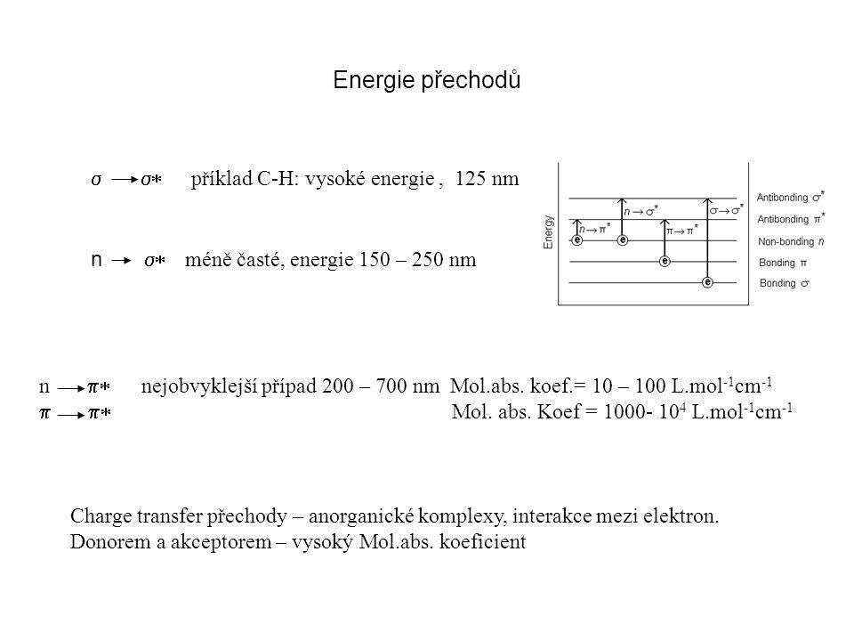 Energie přechodů s s* příklad C-H: vysoké energie , 125 nm