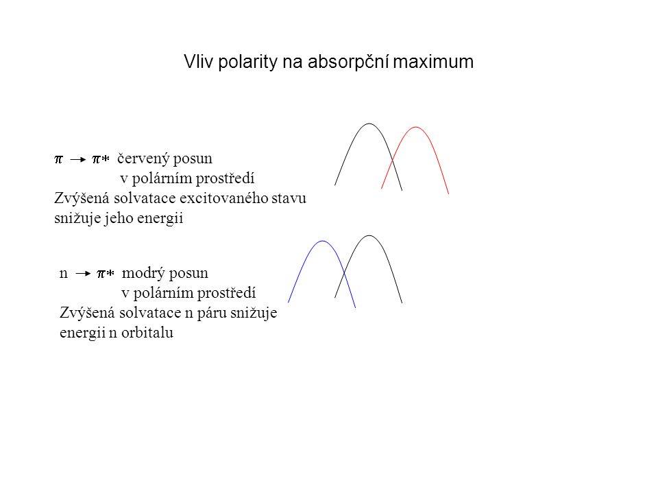 Vliv polarity na absorpční maximum