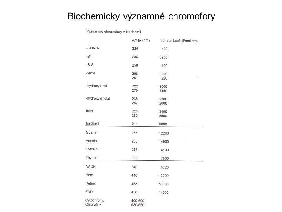 Biochemicky významné chromofory