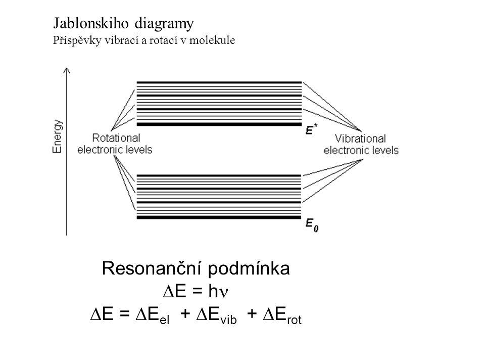 Resonanční podmínka DE = hn