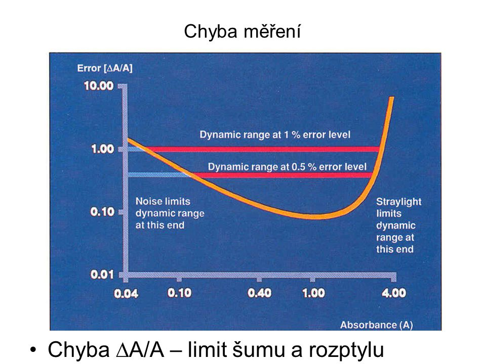 Chyba A/A – limit šumu a rozptylu