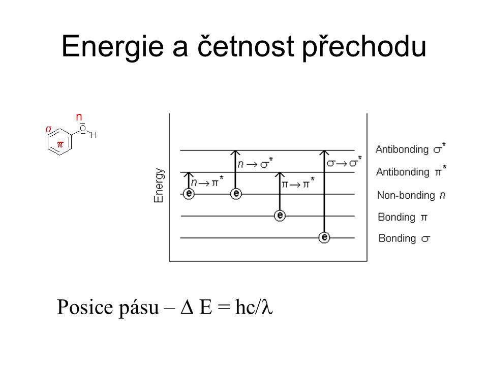 Energie a četnost přechodu
