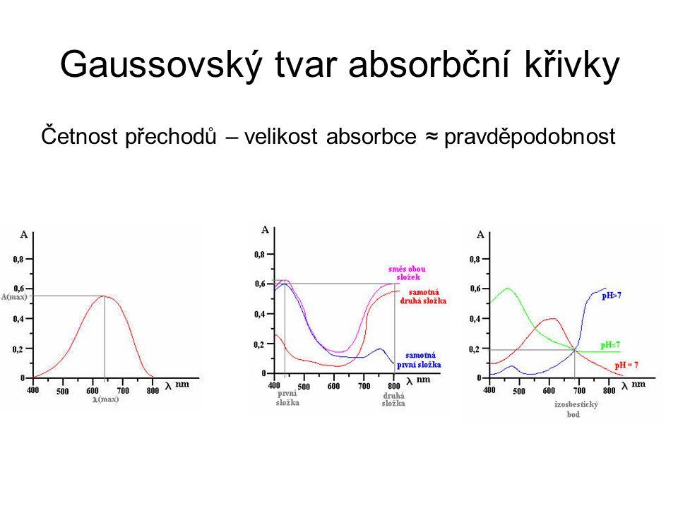 Gaussovský tvar absorbční křivky