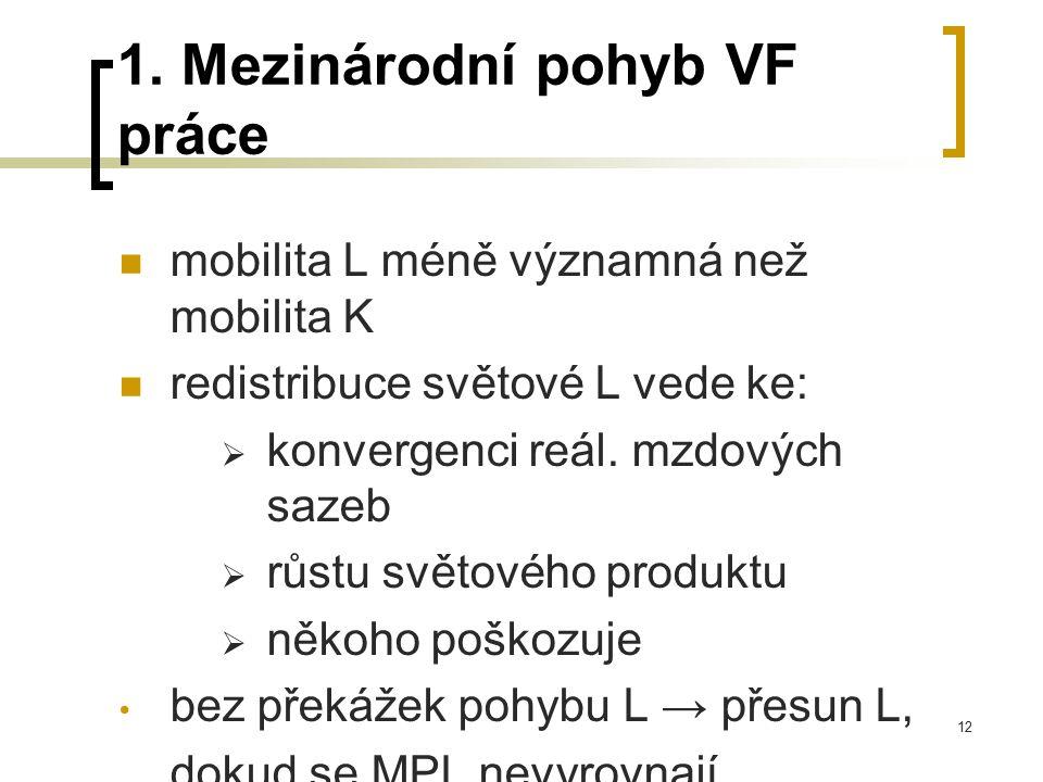 1. Mezinárodní pohyb VF práce