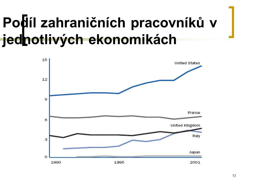 Podíl zahraničních pracovníků v jednotlivých ekonomikách