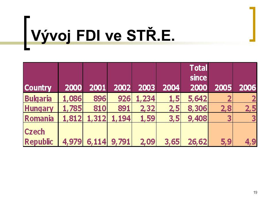 Vývoj FDI ve STŘ.E.