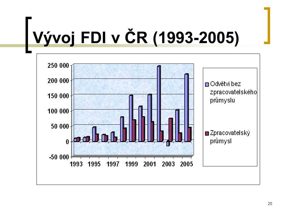 Vývoj FDI v ČR (1993-2005) příliv