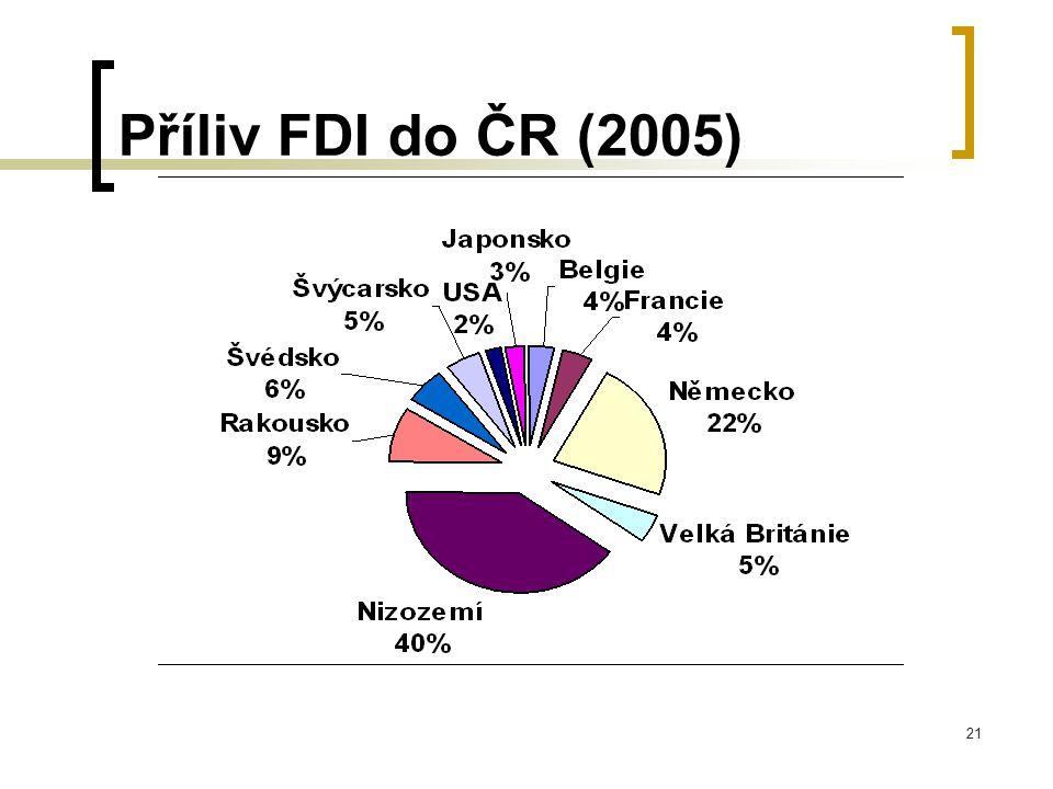 Příliv FDI do ČR (2005)