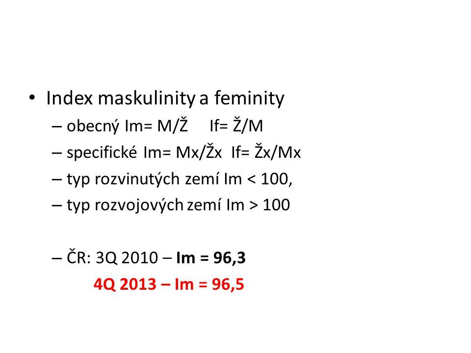 Index maskulinity a feminity
