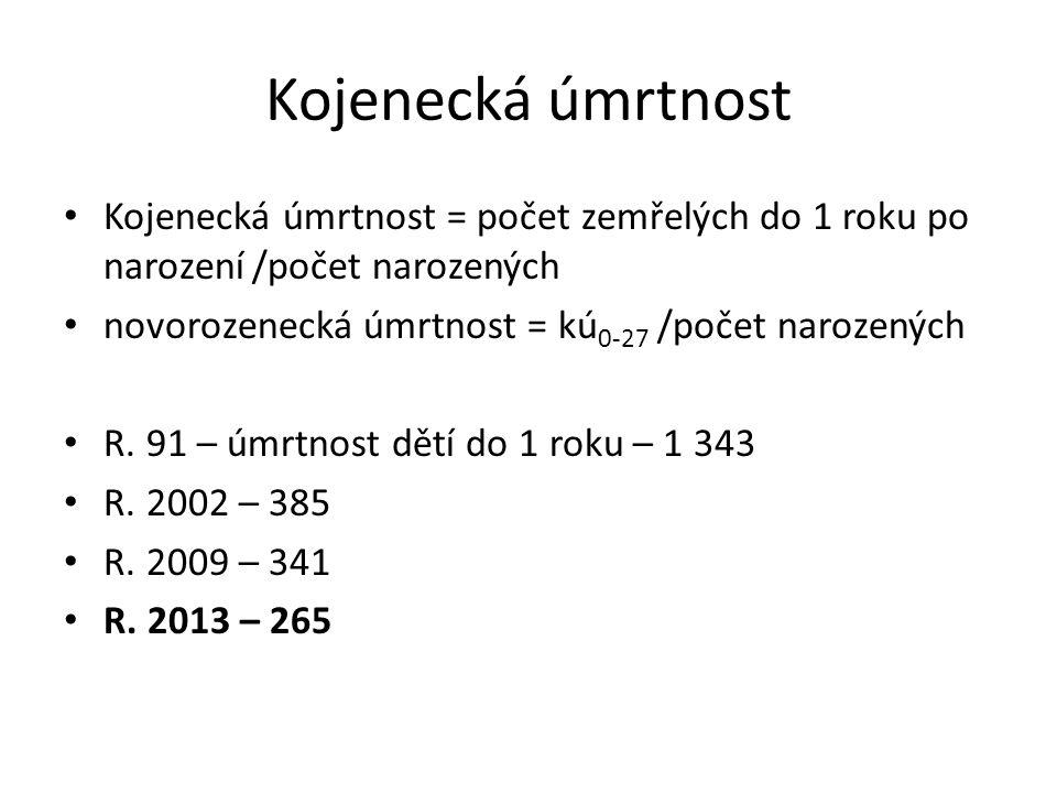 Kojenecká úmrtnost Kojenecká úmrtnost = počet zemřelých do 1 roku po narození /počet narozených. novorozenecká úmrtnost = kú0-27 /počet narozených.