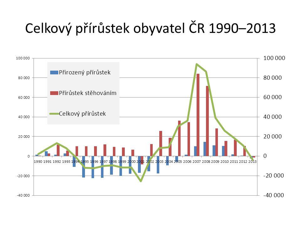 Celkový přírůstek obyvatel ČR 1990–2013