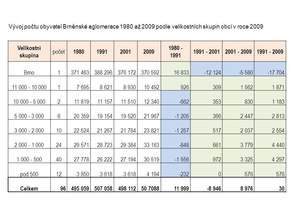 Velikostní skupina počet 1980 1991 2001 2009 1980 - 1991 1991 - 2001